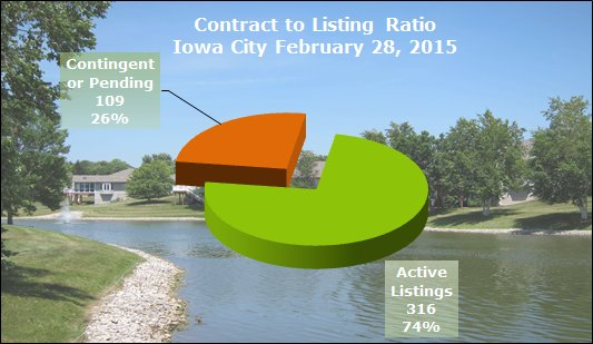 Homes Pending Sale in Iowa City February 2015