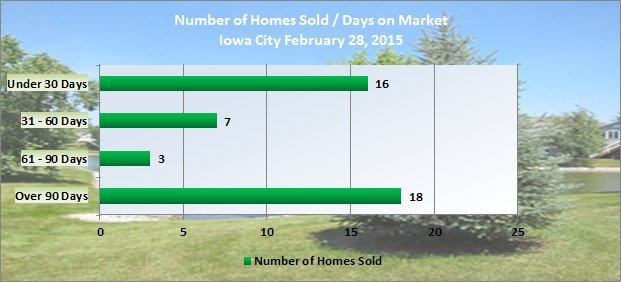 Number of days on market Iowa City February 2015