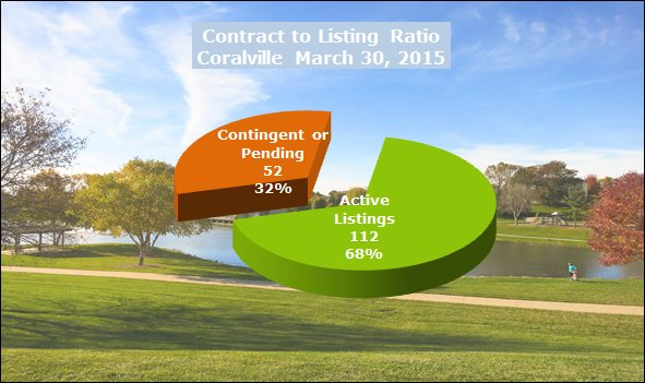 Contract to listing ratio Coralville March 2015