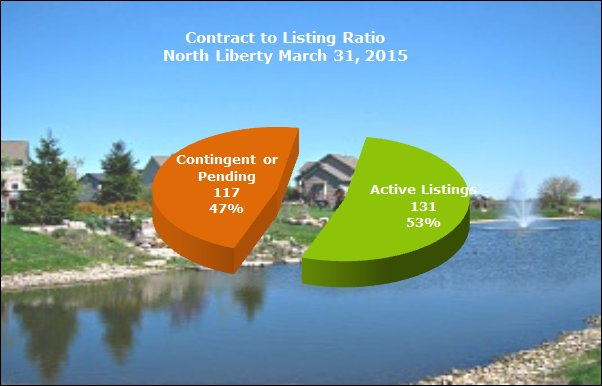 Contract to listing ratio North Liberty March 31, 2015
