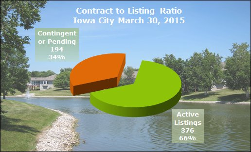 Chart with contract to listing ratio Iowa City March 2015