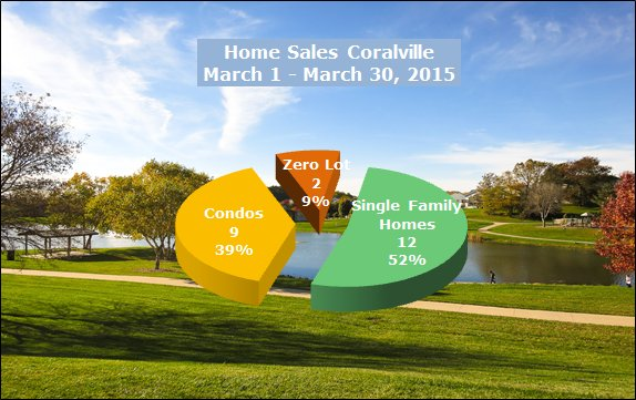 Styles and number of homes sold in Coralville March 2015