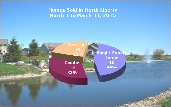 Homes Sold in North Liberty March 2015