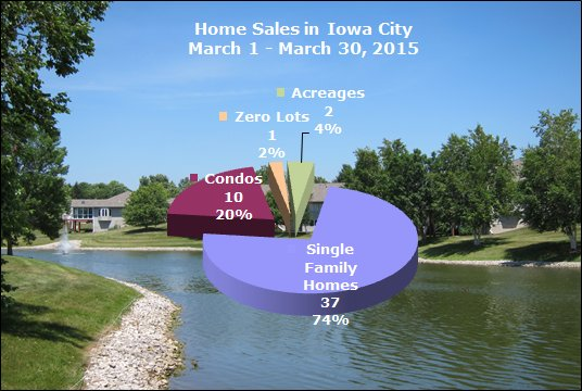 Pie Chart shows number and styles of homes sold in Iowa City
