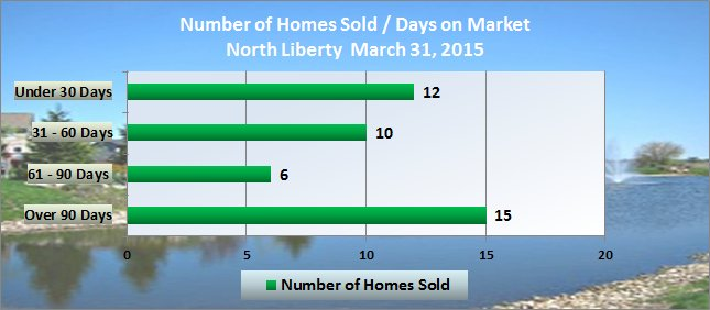 Number of homes sold + number of days on  market North Liberty March 2015