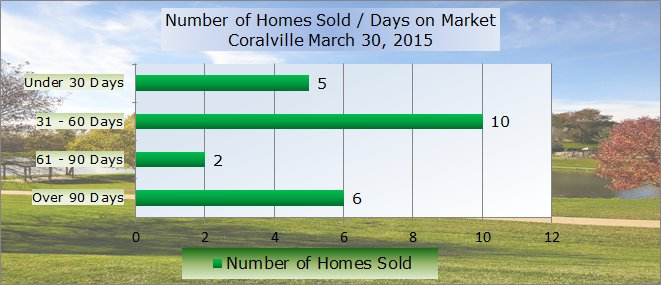 Chart with homes sold and number of days on market Iowa City March 2015