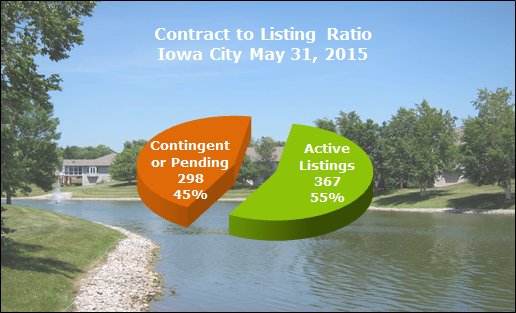 contract to listing ratio iowa city may 2015