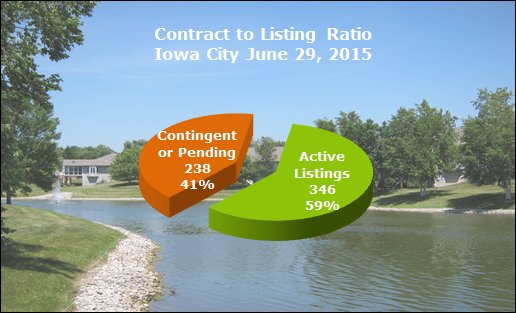 Contract to listing ratio Iowa City June 2015