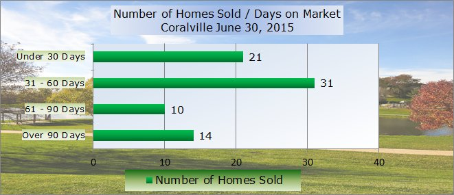 Number of homes sold and days on market Coralville June 2015