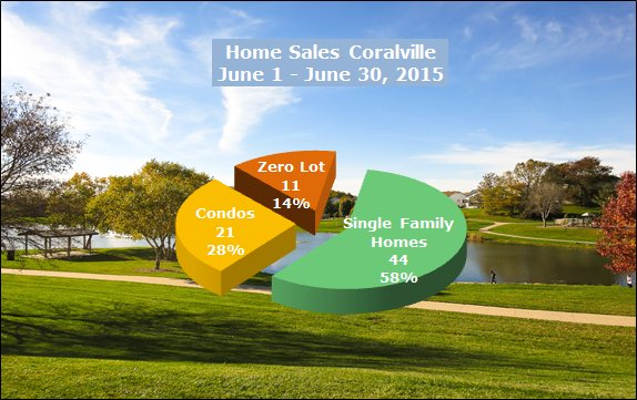 Homes sold in Coralville June 2015