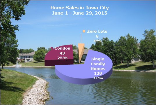 Homes sold in Iowa City June 29, 2015