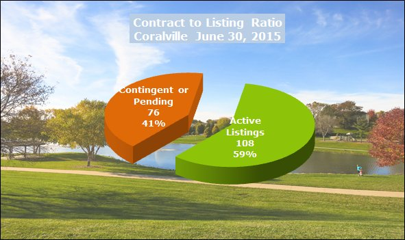 Chart shows contract to listing ratio Coralville June 2015