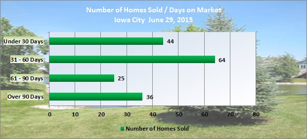 Homes sold and days on market Iowa City June 2015