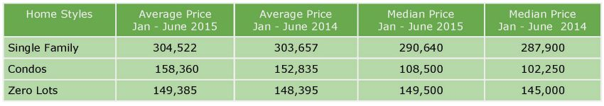 Home prices Coralville January - June 2015