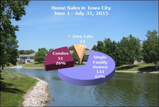Home sales in Iowa City July 2015