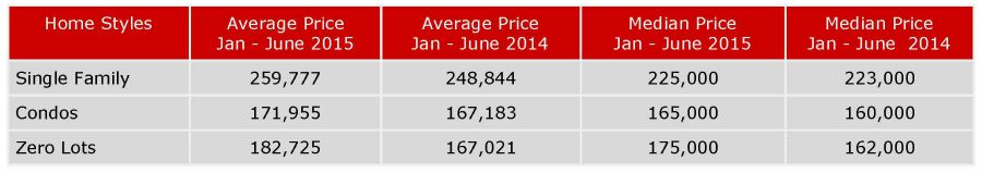 Home Prices Iowa City January - June 2015