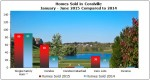 Home Sales & Home Prices Coralville January – June 2015