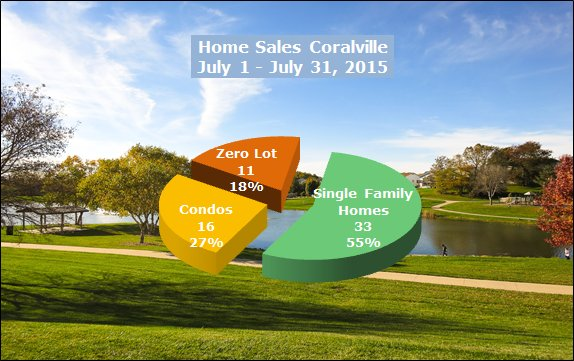 Homes sold in Coralville July 2015