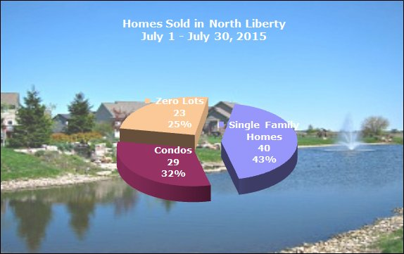 Homes sold in North Liberty July 2015