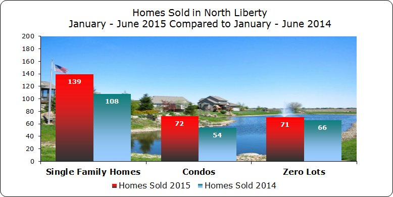 Styles of homes sold North Liberty January - June 2015