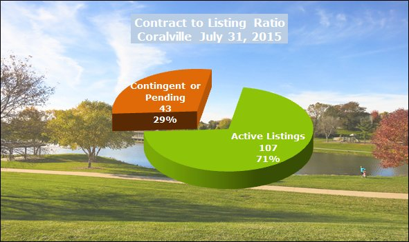 Contract to listing ratio Coralville July 2015