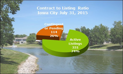 Contract to listing ratio Iowa City July 2015