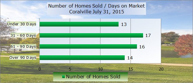 chart shows days on market in Coralville July 2015
