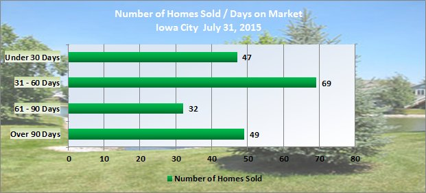 Chart shows number of days on market - Homes Sold in Iowa City July 2015