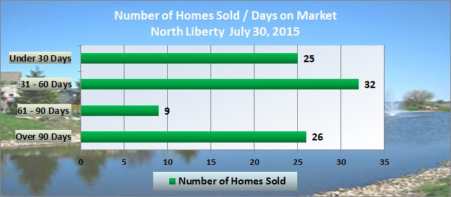 Days on market in North Liberty July 2015