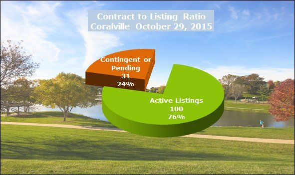 Chart: Contract to listing ration in Coralville October 29, 2015