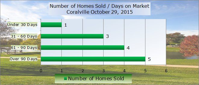 Chart shows number of days on market in Coralville October 2015