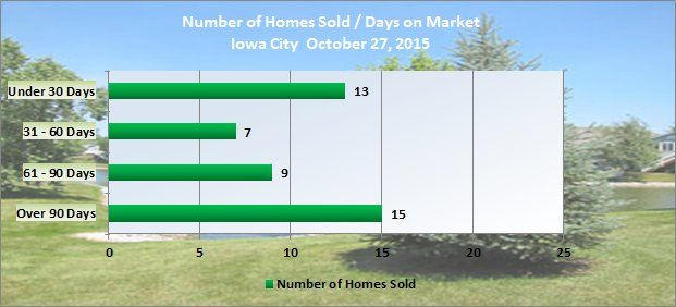 Chart shows days on market Iowa City October 2015