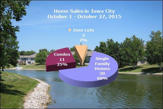 Homes sold in Iowa City October 1 - October 27, 2015
