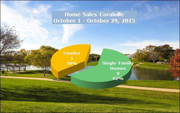 Homes sold Coralville October 1 - October 29, 2015