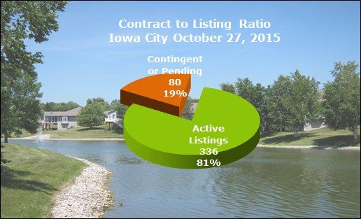 Pie Chart - Contract to listing ration Iowa City October 2015