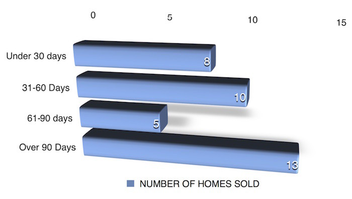 Bar chart shows number of days on market homes sold in Iowa City