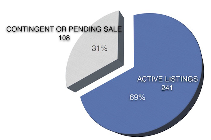 Pie chart shows contract to listing ratio Iowa City January 29, 2016