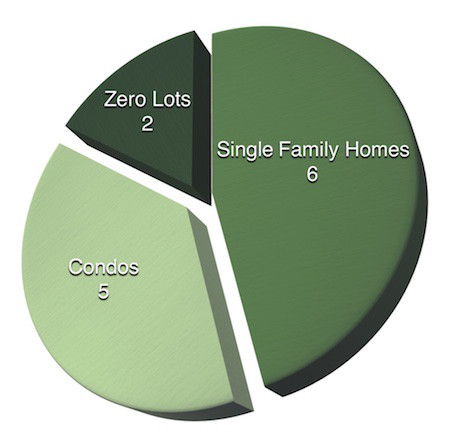 Homes Sold in Coralville January 2016