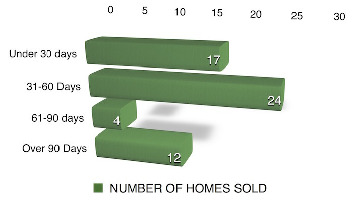 Bar chart shows days on market for homes in Coralville July 2016