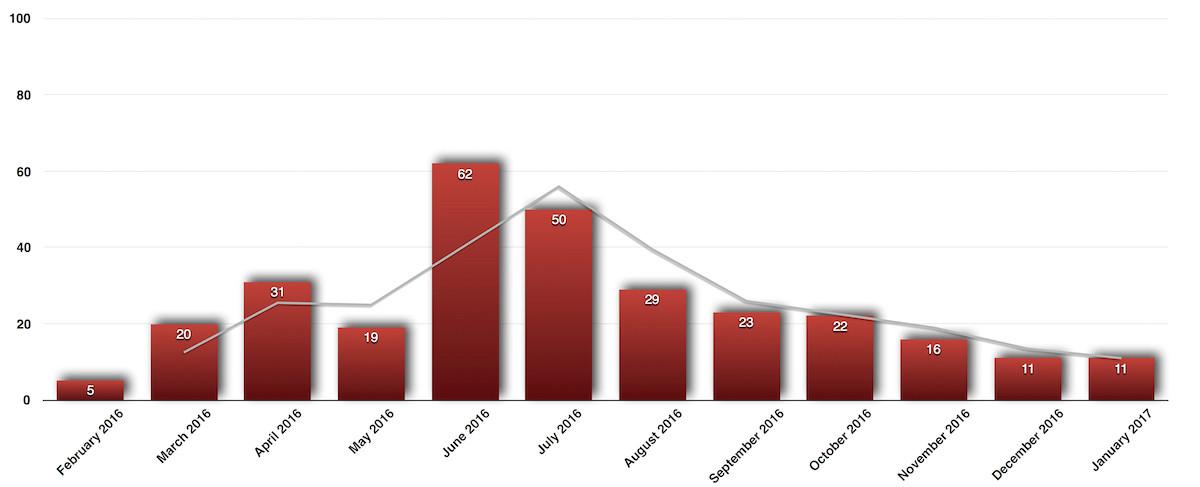 12 Month Trending Chart - 3 Bedroom Homes Sold in Iowa City